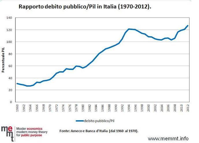Debito-pubblico-in-Italia