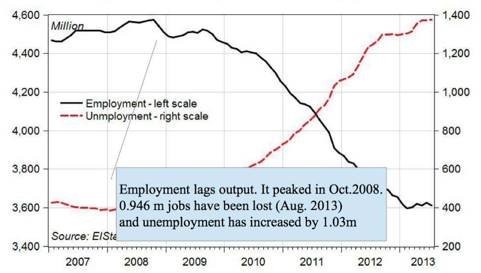 occupazione_disoccupazione